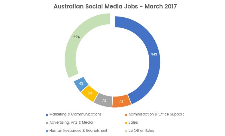 Australian Social Media Jobs - March 2017